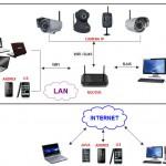 Hướng dẫn cấu hình Camera không dây wifi