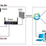 Lắp đặt camera IP tại nhà
