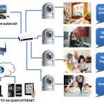 Giải pháp Camera cho gia đình