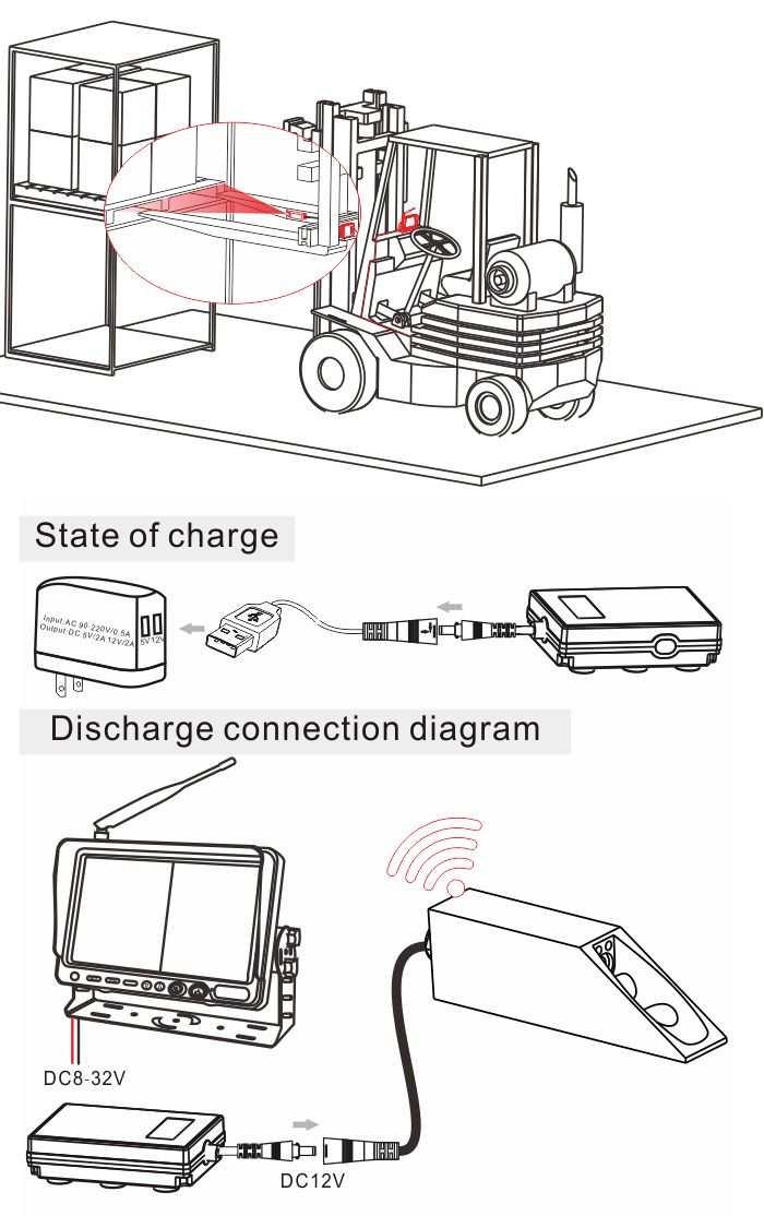 mô hình kết nối camera xe nâng hàng