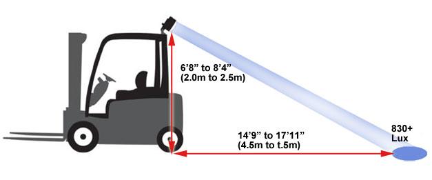 Cách lắp đèn LED cảnh báo xe nâng