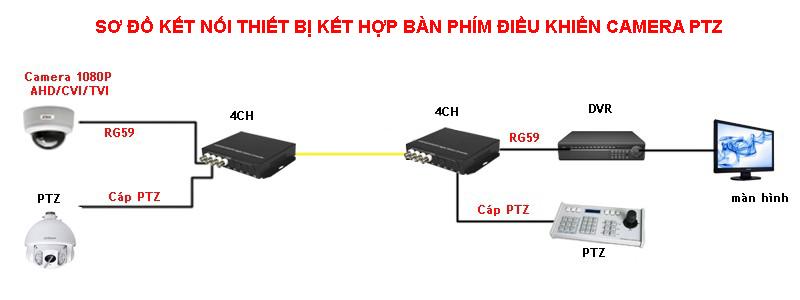 bộ-biến-đổi-ip-to-analog-qua-cáp-quang